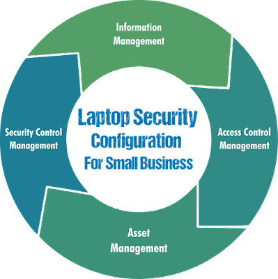 Laptop Security For Small Business Lifecycle
