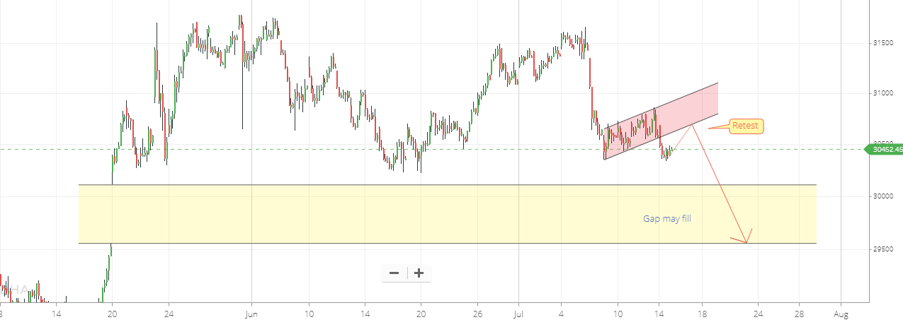 Banknifty Spot One Hour Chart Pattern