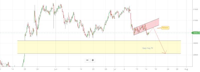 Nifty50 Banknifty Chart Pattern -Weeklypaisa