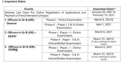 RBI Recruitment 2021 Officer in Grade B