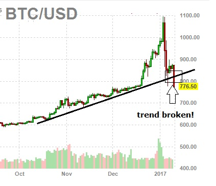 bitcoin crash 2017 - bitcoin falls again