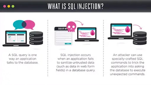 Brief Introduction to SQL Injection