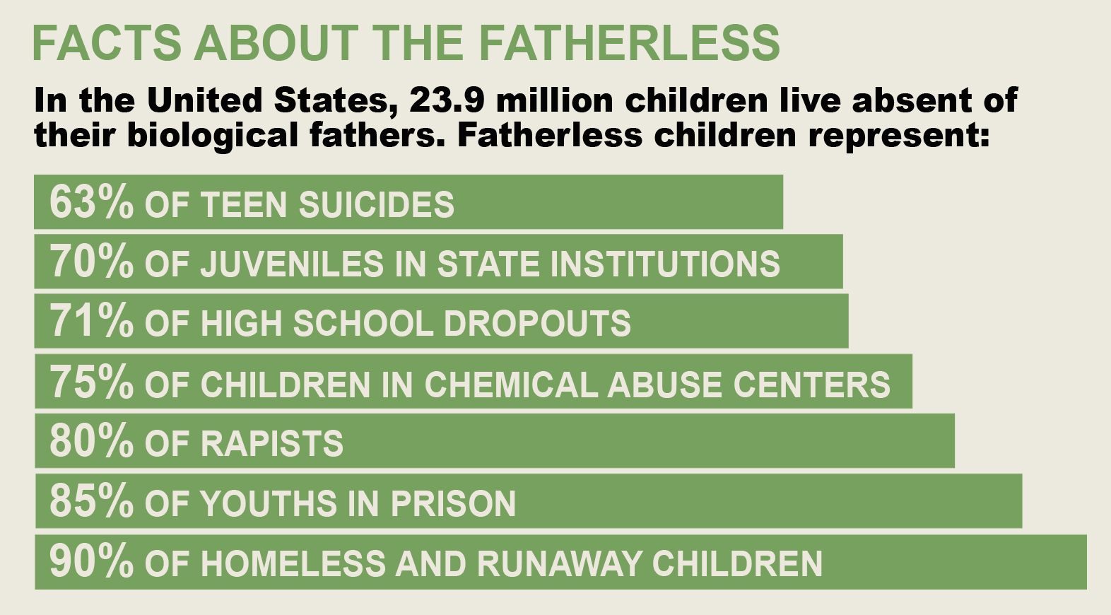 The results of children in fatherless