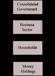 Figure: Model SIM
