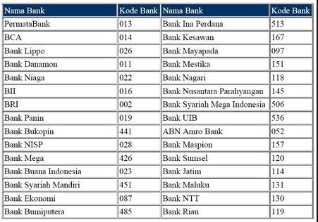 Kode Bank BRI untuk Pembayaran Kartu Kredit