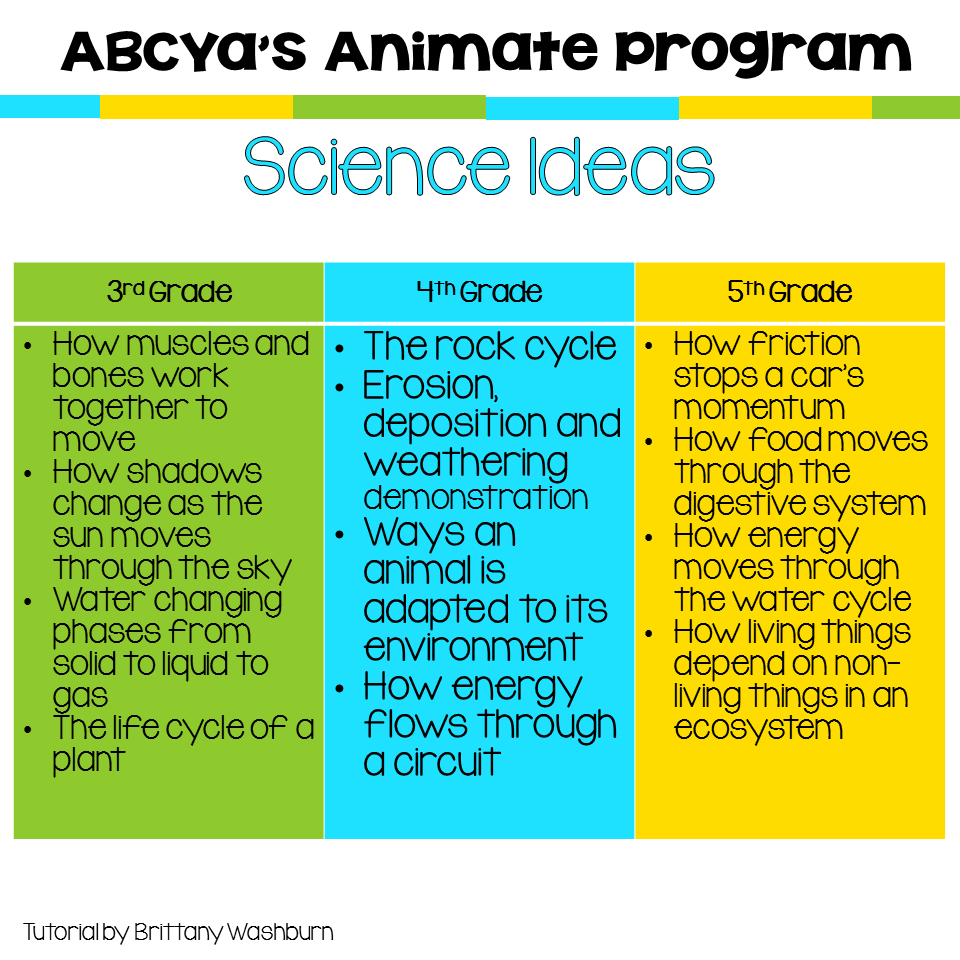 Technology Teaching Resources with Brittany Washburn: Try ABCYa's