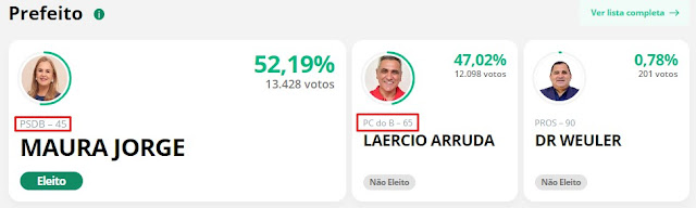 LAGO DA PEDRA: Maura Jorge dá taca em prefeito de Flávio Dino e ainda elege a maioria dos vereadores