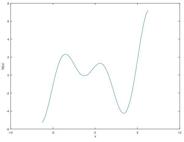 Graph of fd(x) = f'(x)