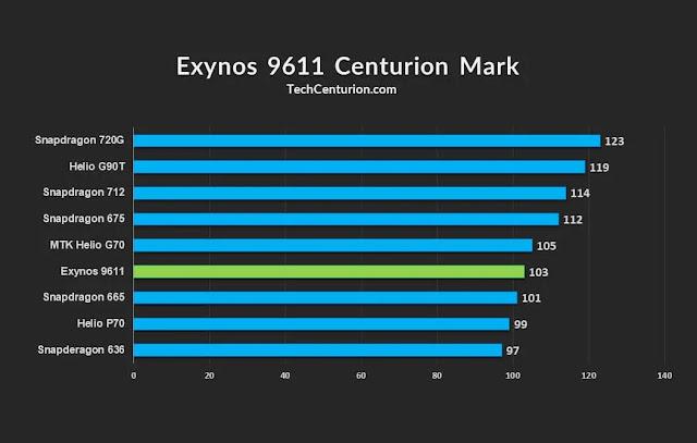 Exynos 9611 Antutu Benchamarks