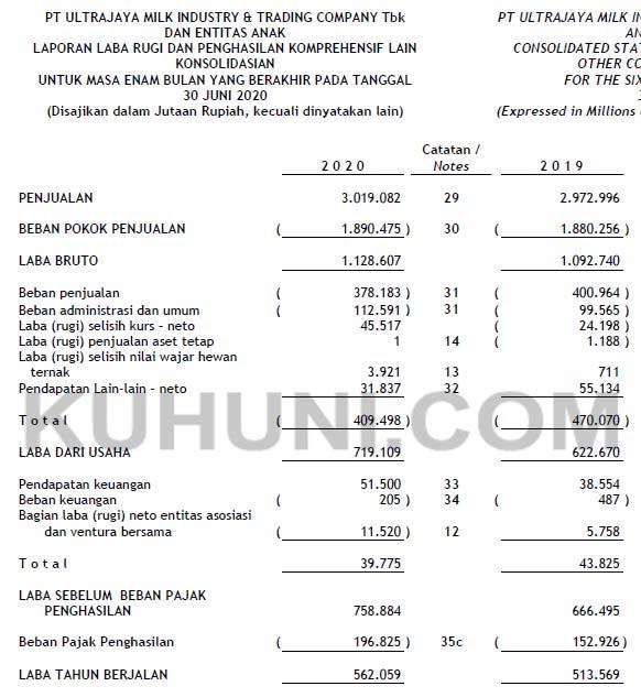 Laporan keuangan Ultrajaya Milk Industry Tbk Kuartal 2 tahun 2020