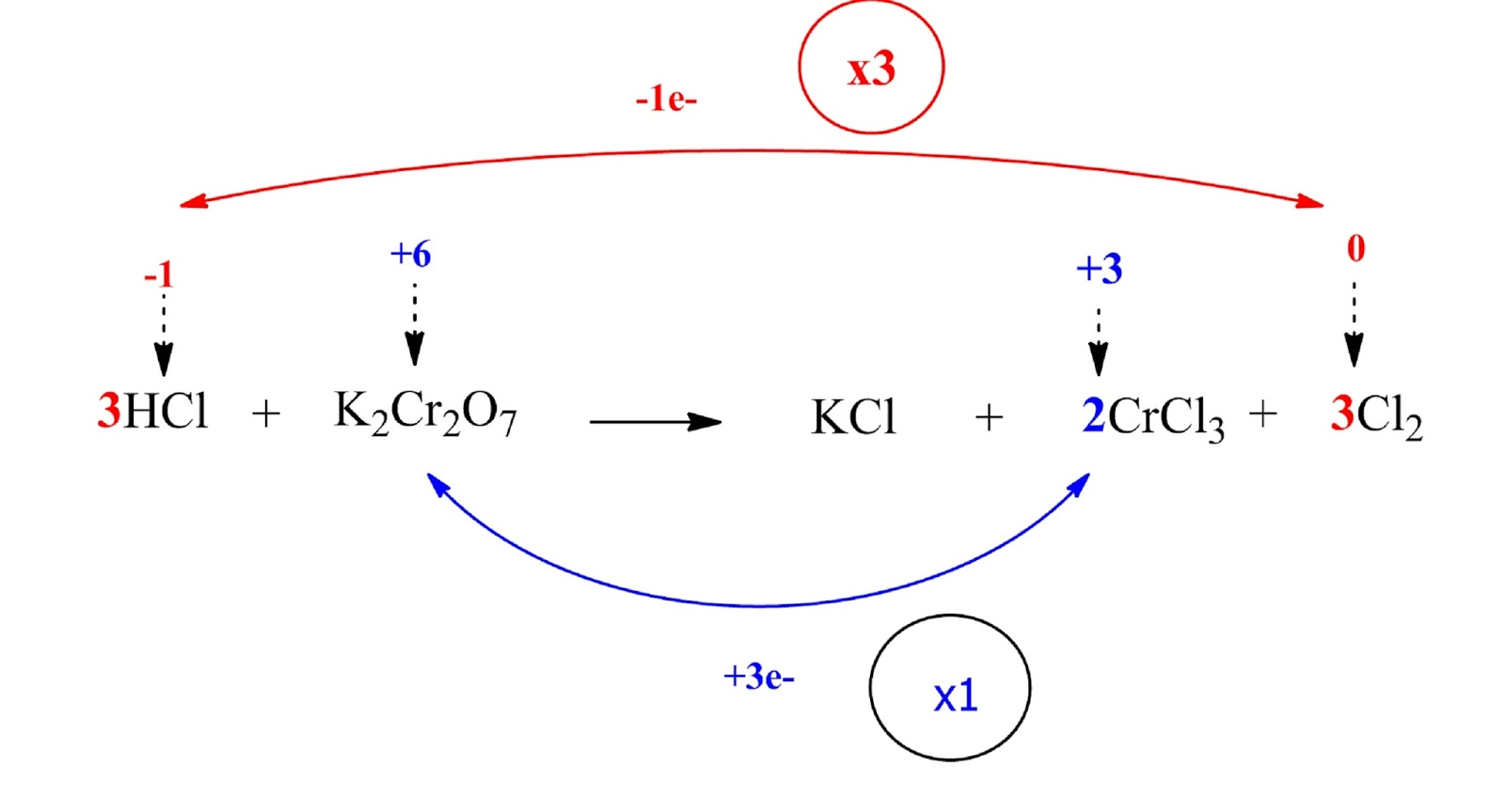 unbalanced reaction between HCl and K2Cr2O7 including oxidation number difference and coefficients