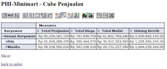 Instalasi Data PHI Minimart pada Mondrian