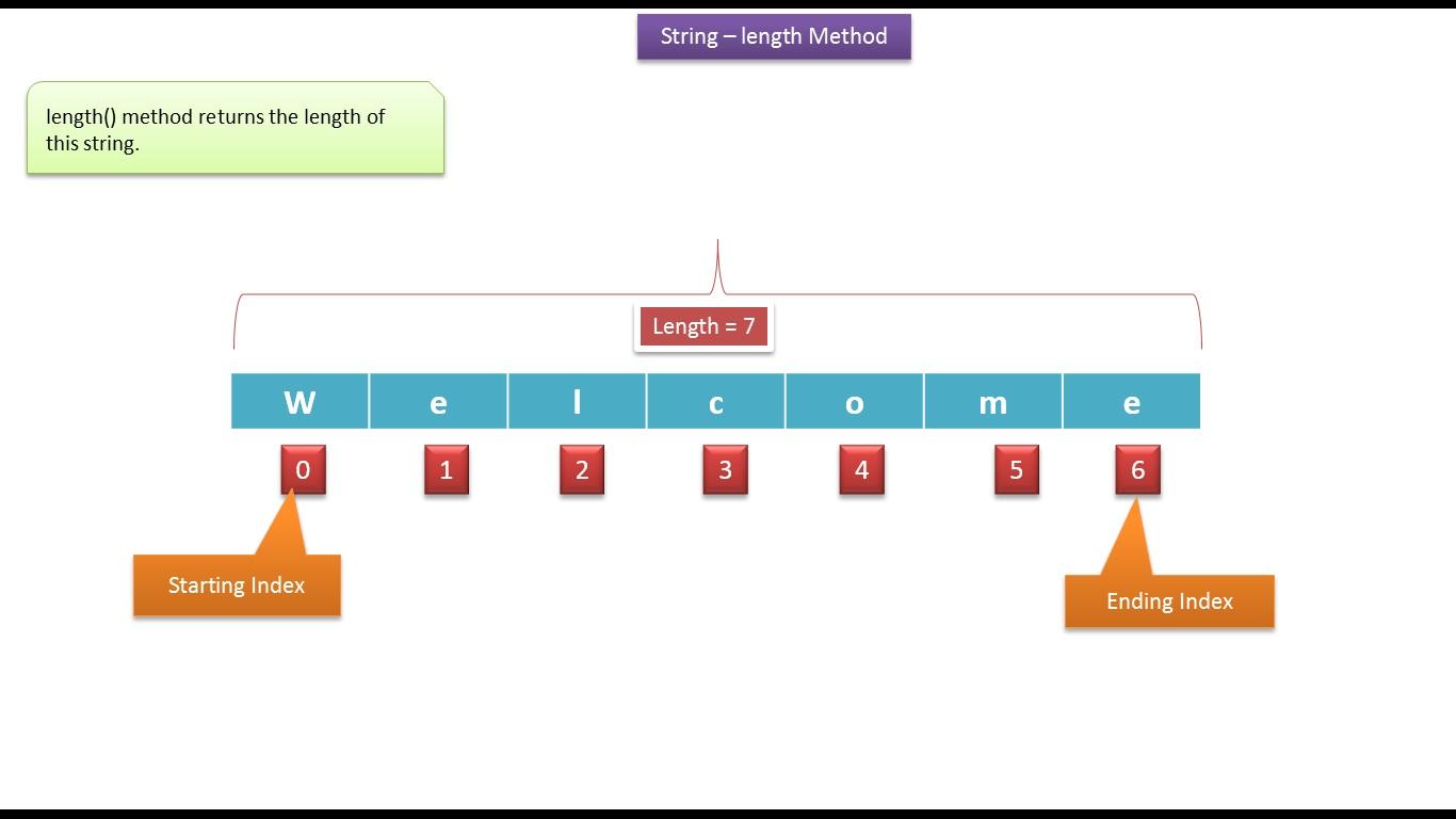 Java ee java tutorial java stringlength method java tutorial java stringlength method baditri Choice Image