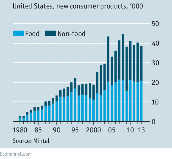 new consumer products launched Us 1980-2013