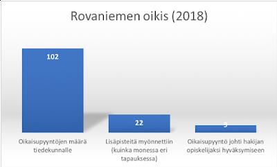 oikis oikaisuvaatimus oikaisupyyntö määrä pääsykoe Rovaniemi