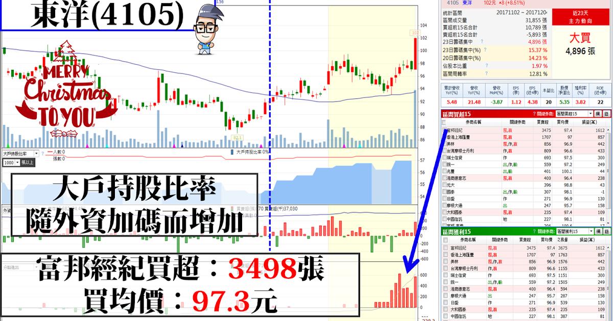 個股分析 東洋(4105) - Cat Trader 貓奴的投資樂園