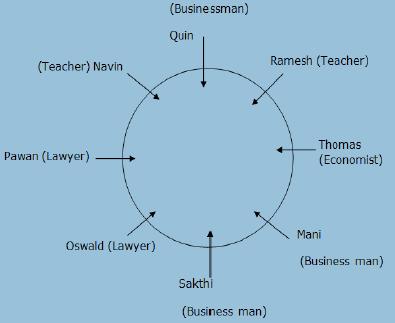 Circular Seating Arrangement Reasoning