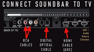 cara menghubungkan bilah bunyi ke TV