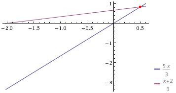 Problema da Matemática: O dobro de um número mais três vezes ele mesmo, dividido por dois mais um é igual ao próprio número mais dois, dividido por três.