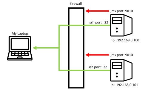 ssh port forwarding
