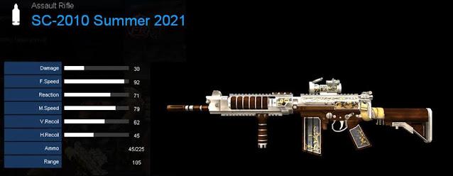 Detail Statistik SC-2010 Summer 2021