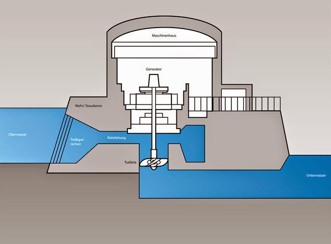 reconcept re04 wasserkraft kanada laufwasserkraftwerk rocky mountains