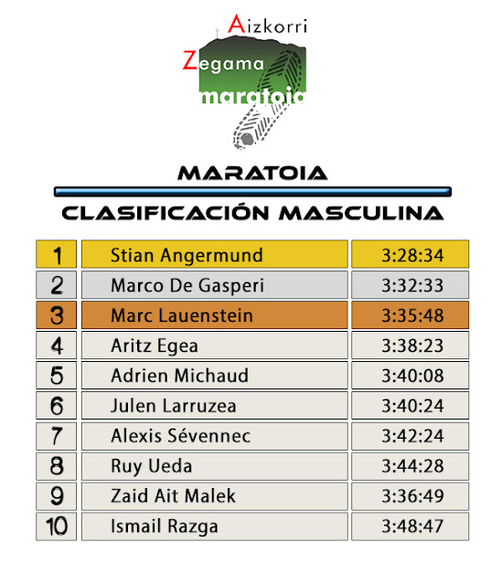 Clasificación Masculina Zegama Aizorri 2017 Maratoia