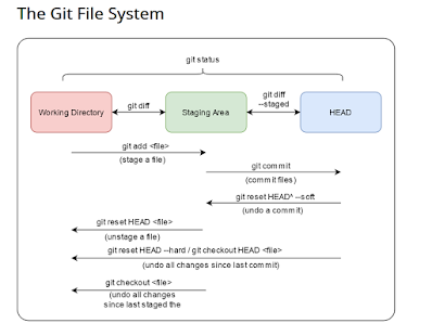 Top 5 Courses to learn Git and Github for Beginners