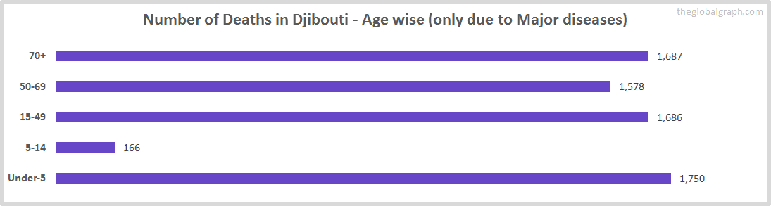 Number of Deaths in Djibouti - Age wise (only due to Major diseases)