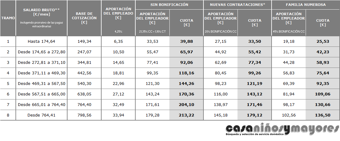 Bases de cotizacin 2016 empleadas del hogar servicio dom for Nomina empleada de hogar rellenada