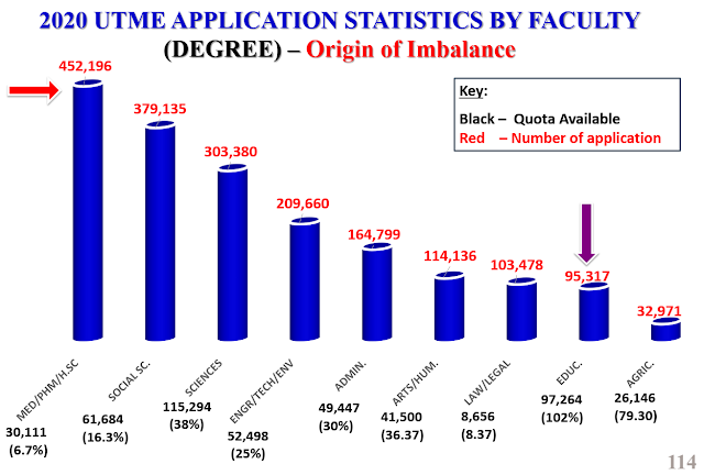 2020 UTME: JAMB Application Statistics Faculty by Faculty [PHOTOS]