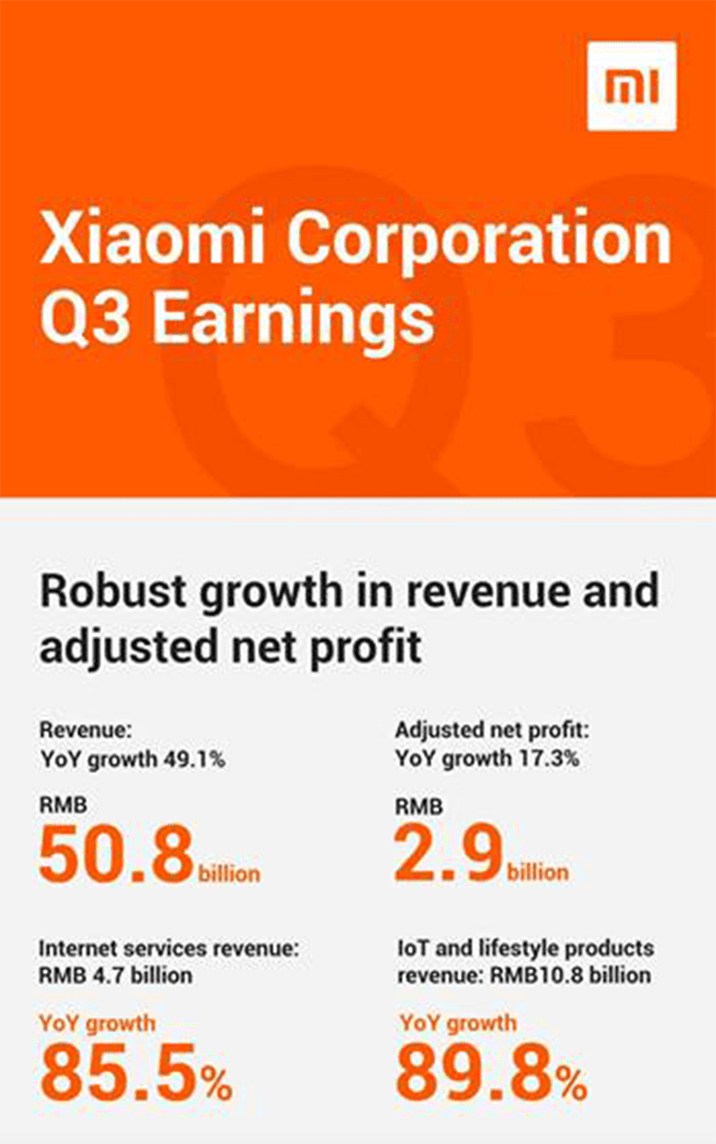 Xiaomi's revenue is up by 49.1 percent (Q3 2018)