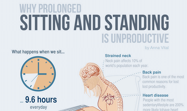 Image: Why Prolonged Sitting And Standing Is Unproductive