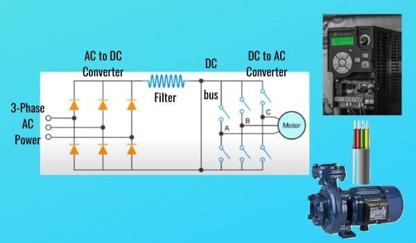 VFD AC Drive controller