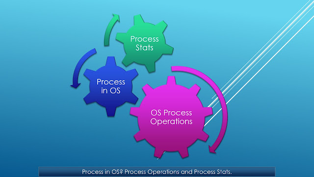 What is a process in operating system? What are the process states?
