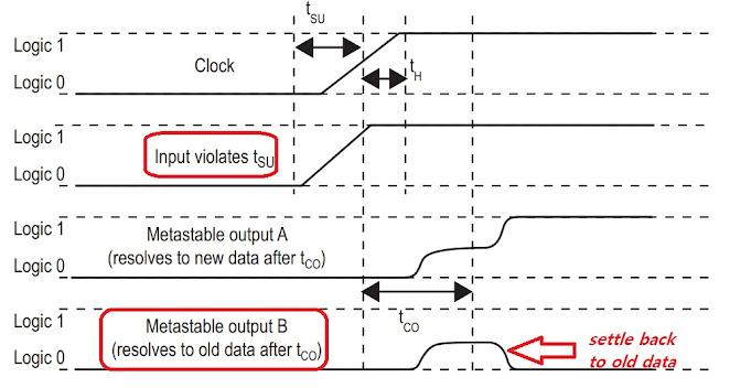 how to fix setup time violations