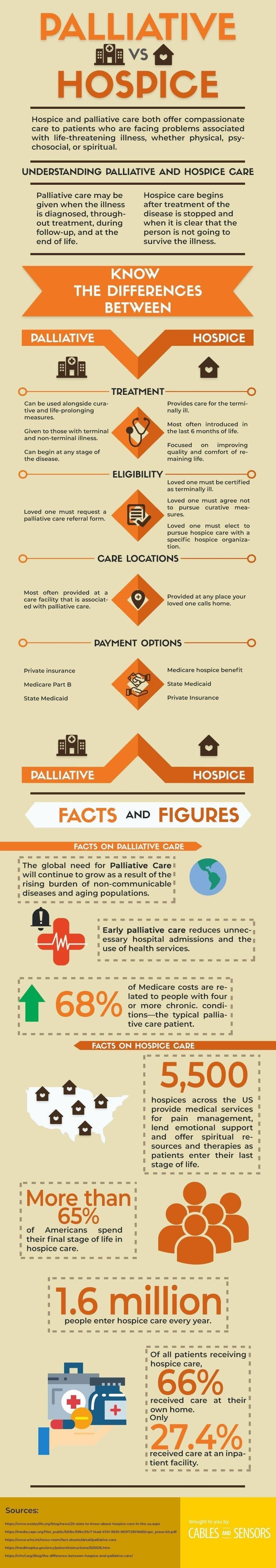 Palliative vs. hospice care: fundamental health care aspects #infographic