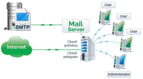 Mengevaluasi Mail Server   ASJ