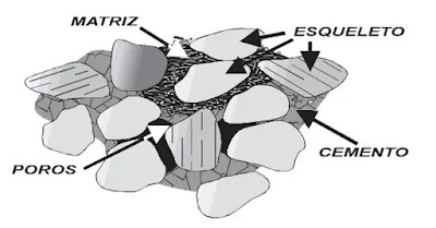 Las rocas sedimentarias clásticas están constituidas por tres componentes que le otorgan a este tipo de roca sus características texturales básicas. Son estos componentes, las partículas mismas; la matriz del material más fino que llena los intersticios entre las partículas cuando el cemento está ausente y los clastos no están en contacto y el cemento, el cual junto a las partículas (como la matriz) cuando los granos normalmente están en contacto.