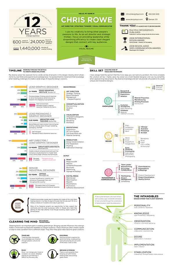 curriculums vitae infografia