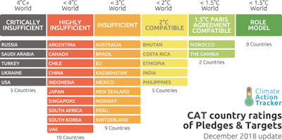 Country Ratings of Pledges & Targets (Credit: Climate Action Tracker) Click to Enlarge.