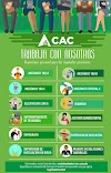 Oportunidad de empleos en el Consorcio Azucarero Central (CAC).