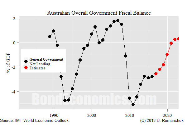 Chart: Australian General Government Fiscal Balance (IMF)