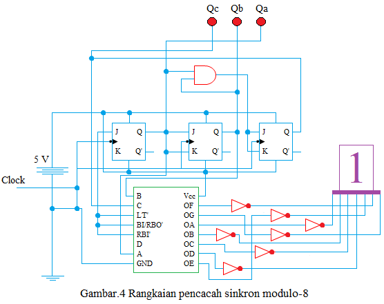 rangkaian pencacah sinkron modulo 8