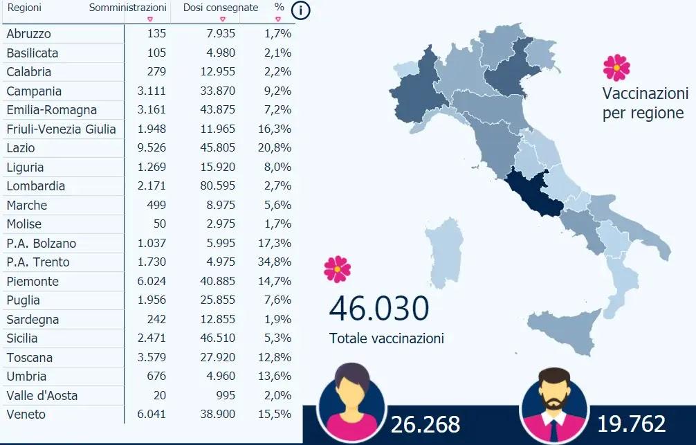 Vaccinazioni anti-Covid in Italia
