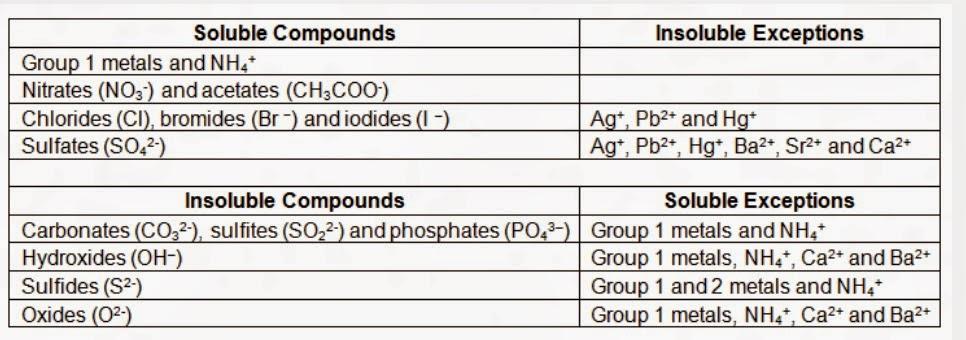 Solubility Chart Grade 11