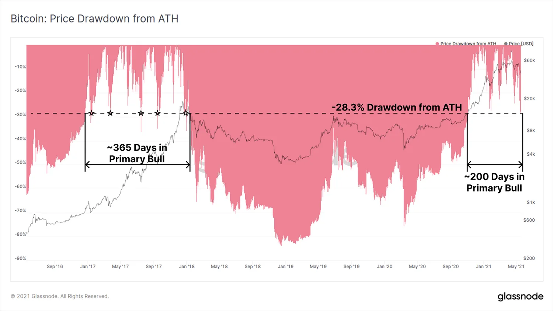 График ATH