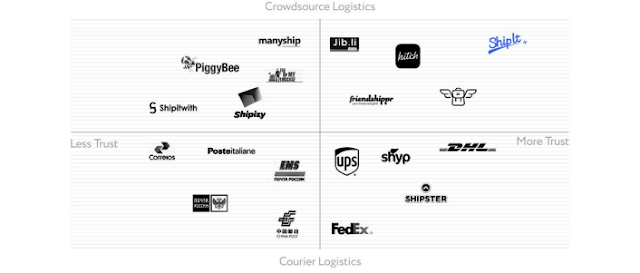 Shipit ICO - NextGen Crowd Express Delivery Platform