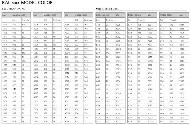 Revell Model Master Paint Conversion Chart