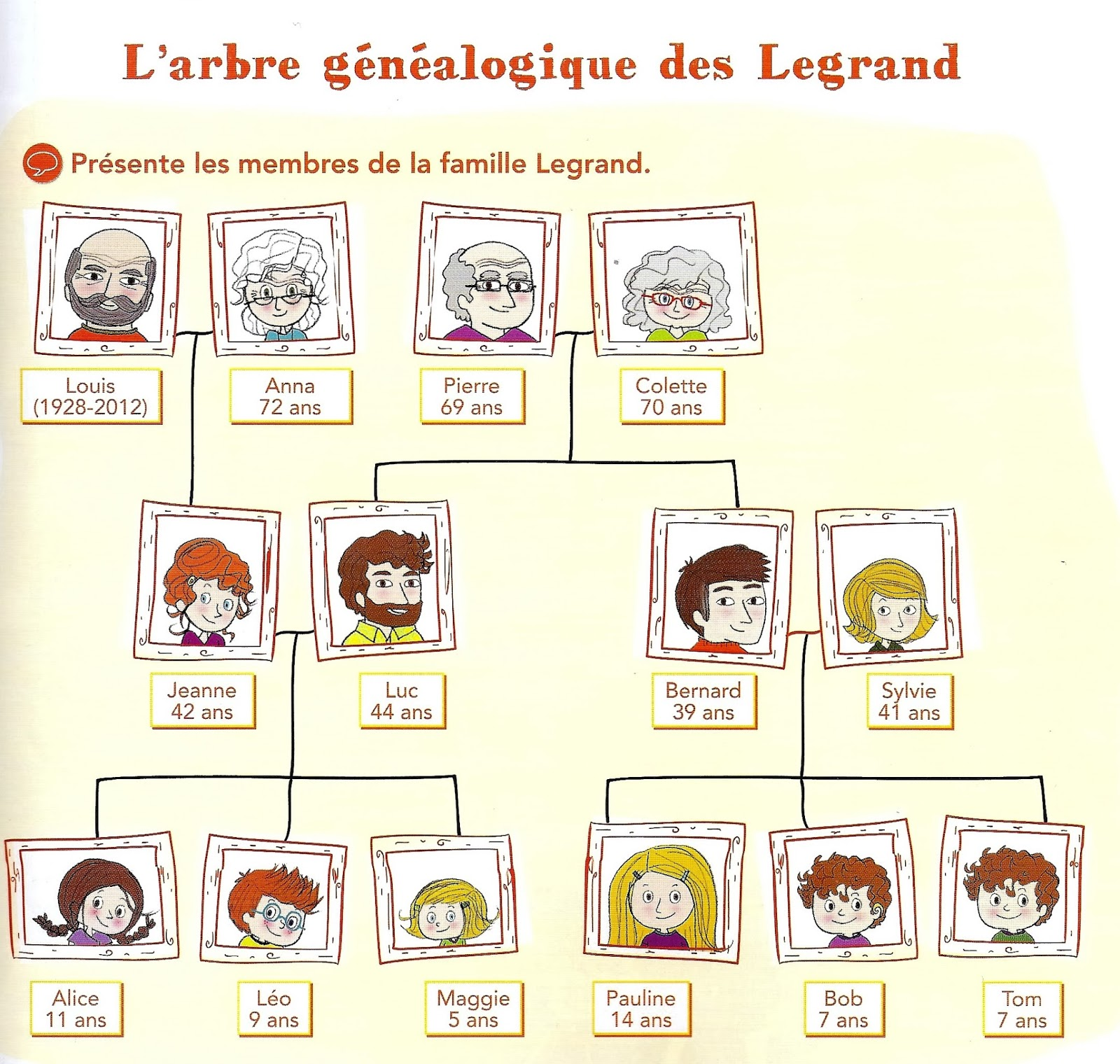 Arbre Genealogique A Imprimer